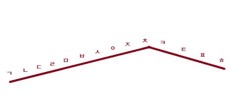 Visualization - Hangul